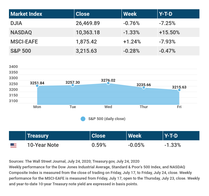 Market Indexes Monday-Friday