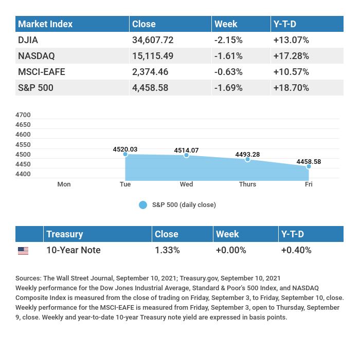 Market Indexes Monday-Friday
